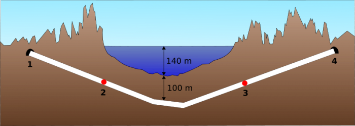 profil-tunnel-sous-marin-seikan-japon