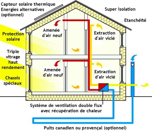 Schema maison energie renouvelable developpement durable for Maison a energie renouvelable